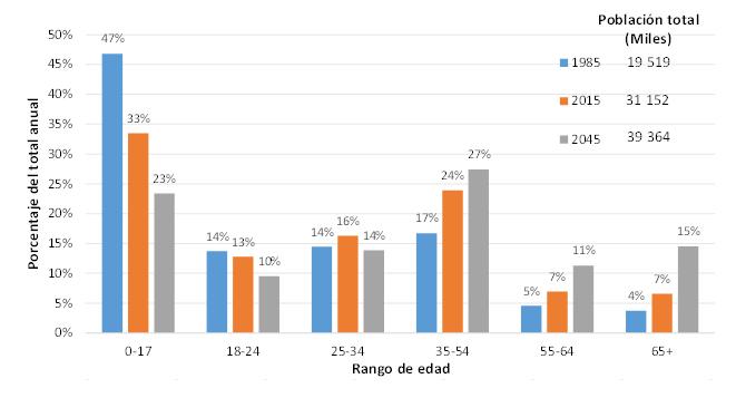 Gráfico 1. JM Rentería