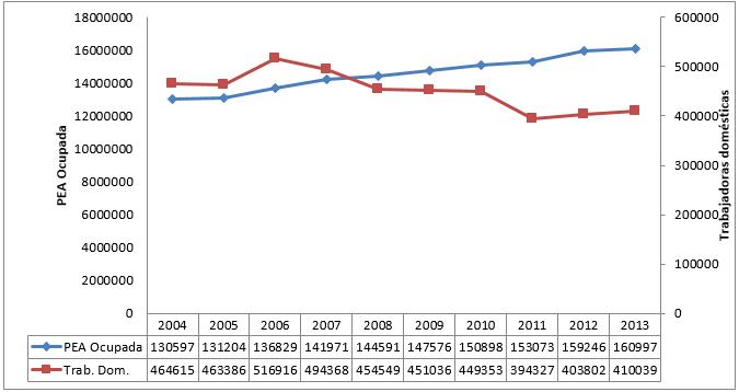 Gráfico 2 Pérez y Llanos