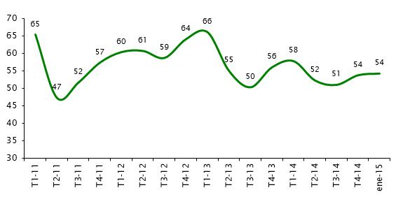 Gráfico 3 E Cuba