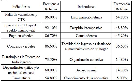 Tabla 1 Pérez y Llanos