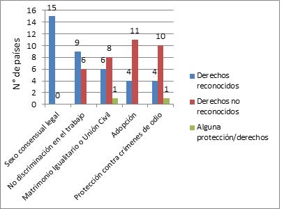 Poblacion homosexual en argentina