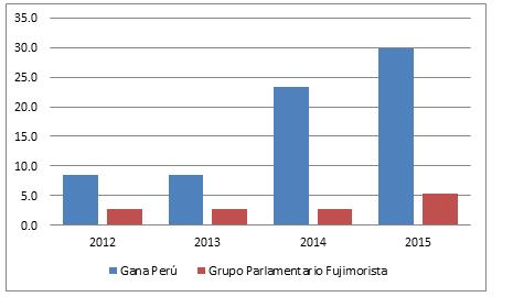 Fuente: Elaboración propia con datos del Congreso de la República. Respecto del número original (2011), valores referenciales por años.