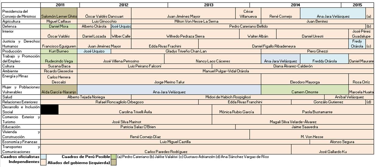 Fuente: Elaboración propia sobre la base de información de Barrenechea y Sosa Villagarcia 2014: 284.